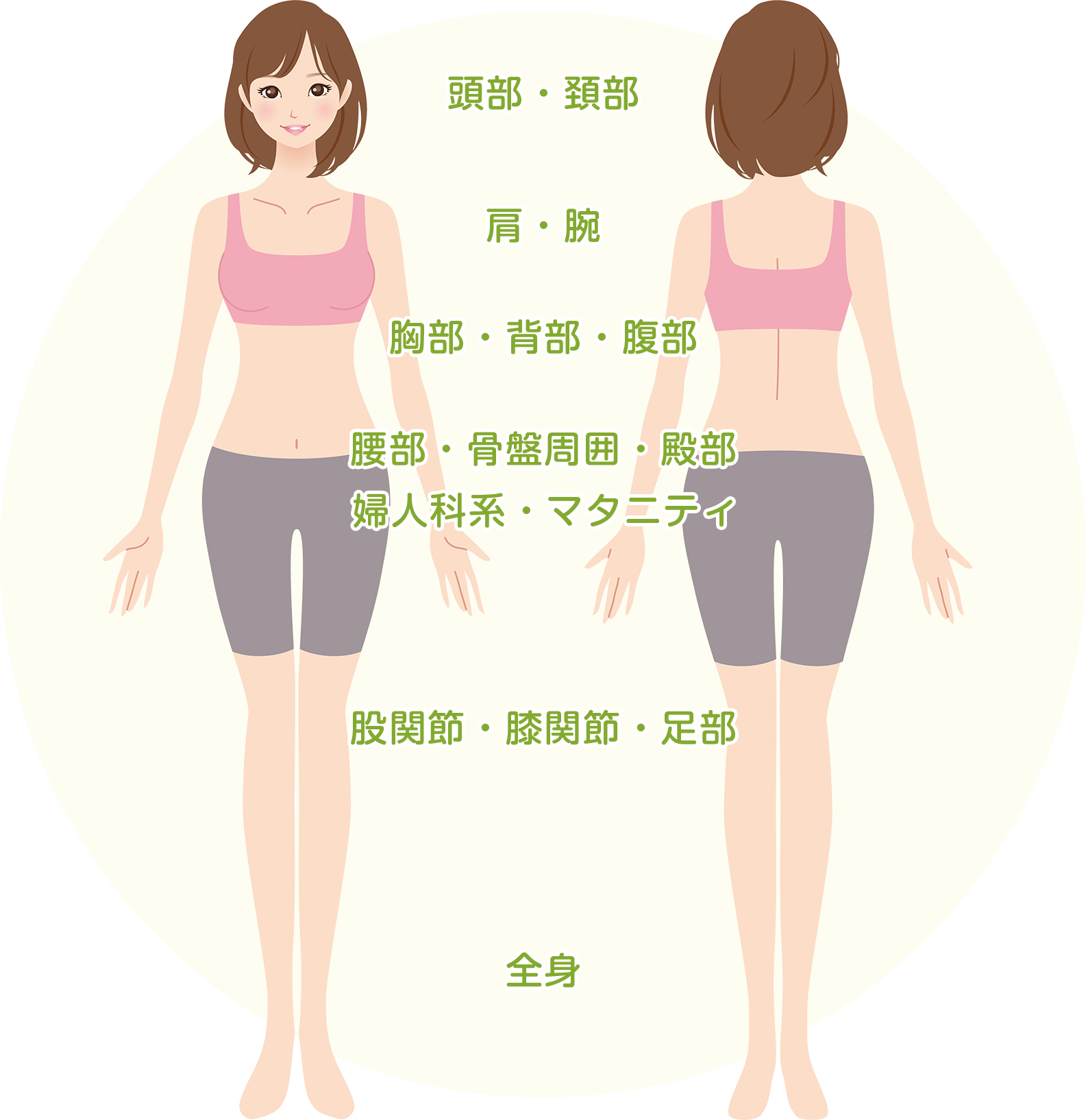 身体全体図